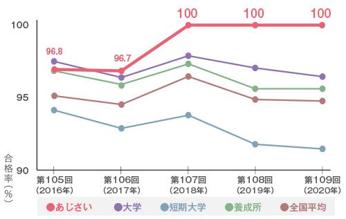 合格率グラフ